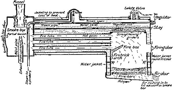 Miniature Steam Locomotive Management Locomotives – Labeled Diagram Of A Steam Engine