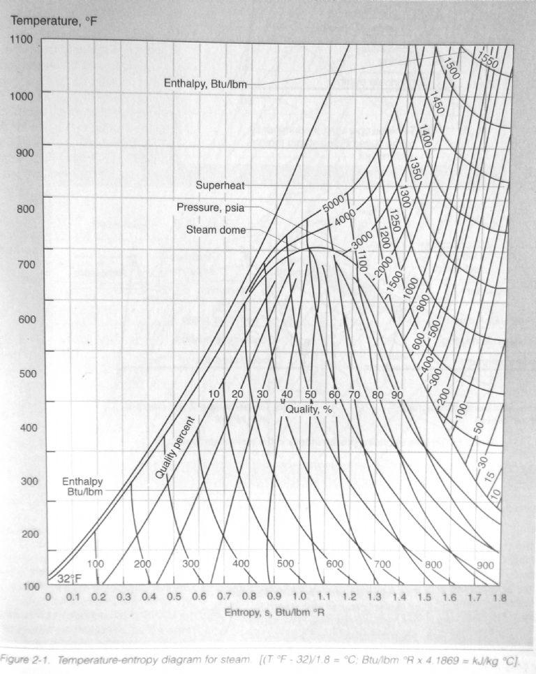 Steam Enthalpy Entropy Diagram English Units Trusted Wiring Diagram