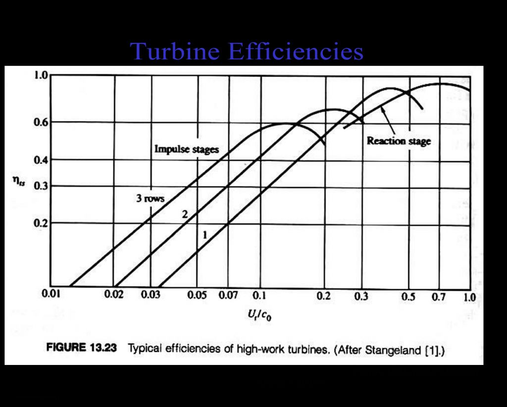 Turbine Efficiencies