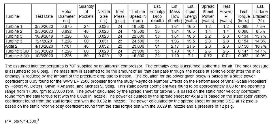 Turbine Test Results 12
