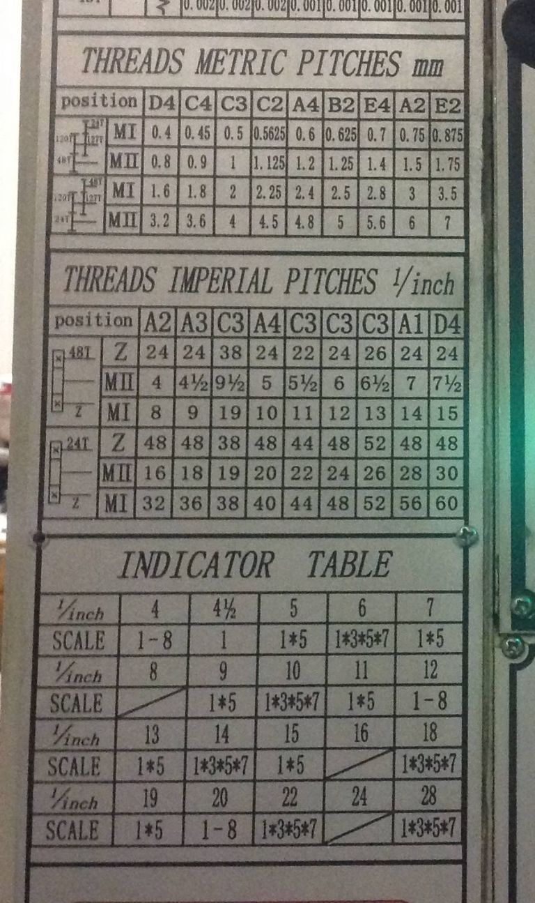 Help needed with screw cutting charts on lathe | Model Engineer